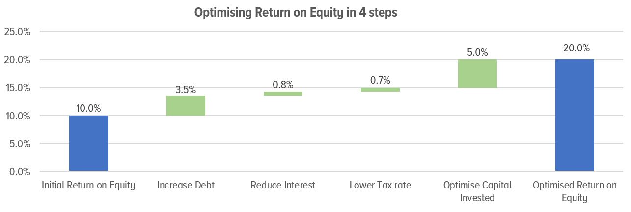 Optimising return on equity in 4 steps