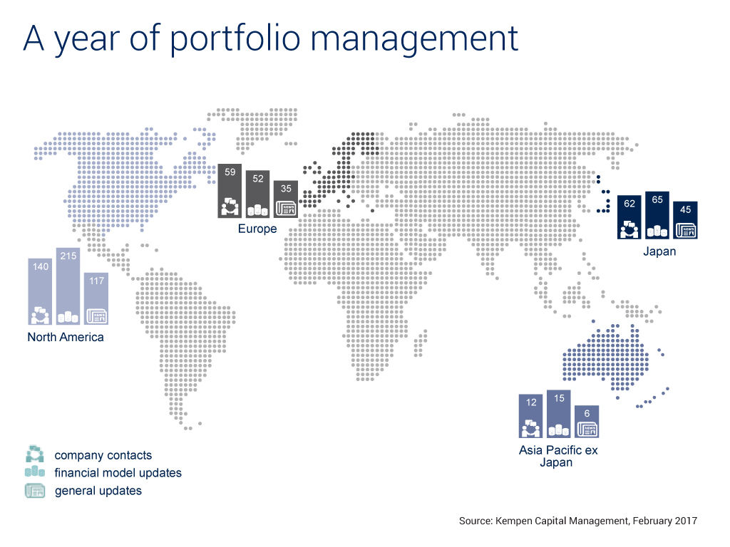 A year of portfolio management