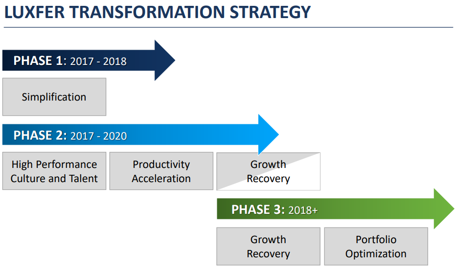 Luxfer Transformation Strategy